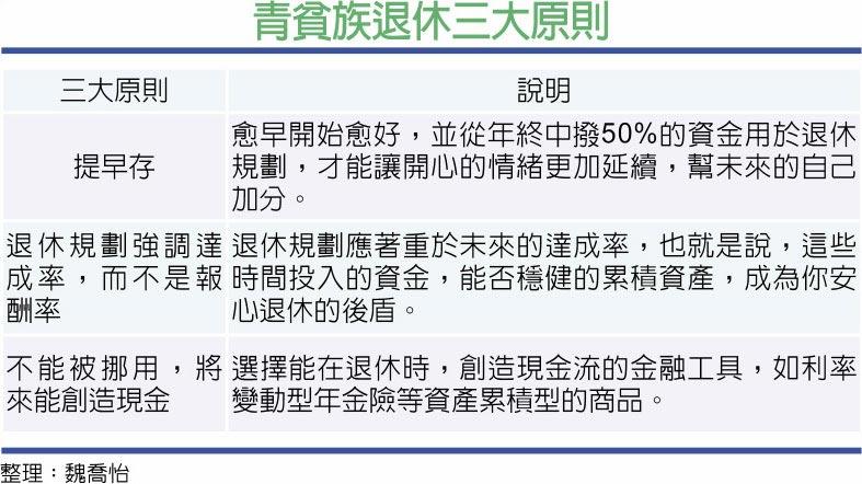 青貧族退休三大原則