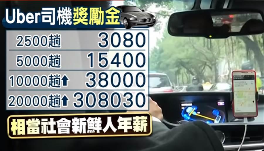 Uber本次發放的獎金分為4種級距,跑2500趟獎金有3080元,5千趟15400元,1萬趟以上38000元,2萬趟以上308030元,幾乎相當於社會新鮮人年薪。(圖/中天新聞)
