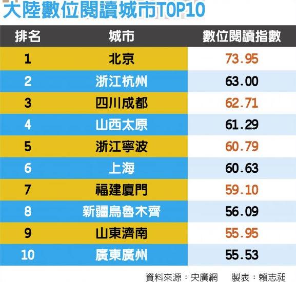 大陸數位閱讀城市TOP10