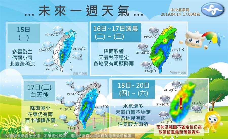 氣象局圖解一周天氣變化概況,周二鋒面影響,各地易有明顯降雨;周四水氣再增多,天氣再轉不穩定。(圖/中央氣象局)