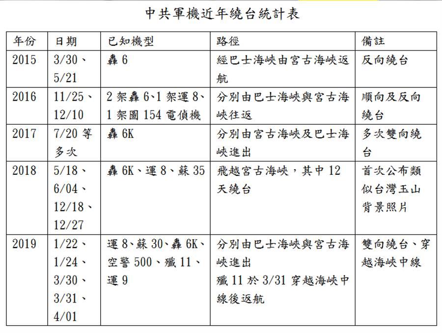 中共軍機繞台統計簡表。(製表/盧伯華)