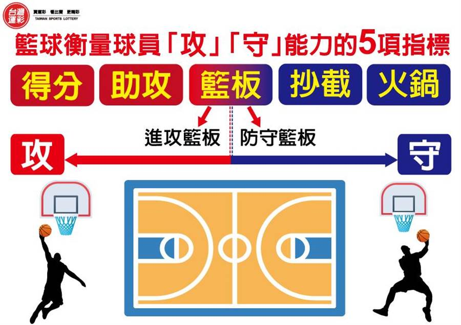 籃球的進攻與防守(台灣運彩提供)
