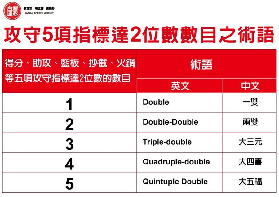 運動數據達2位數之術語彙整。(台灣運彩提供)