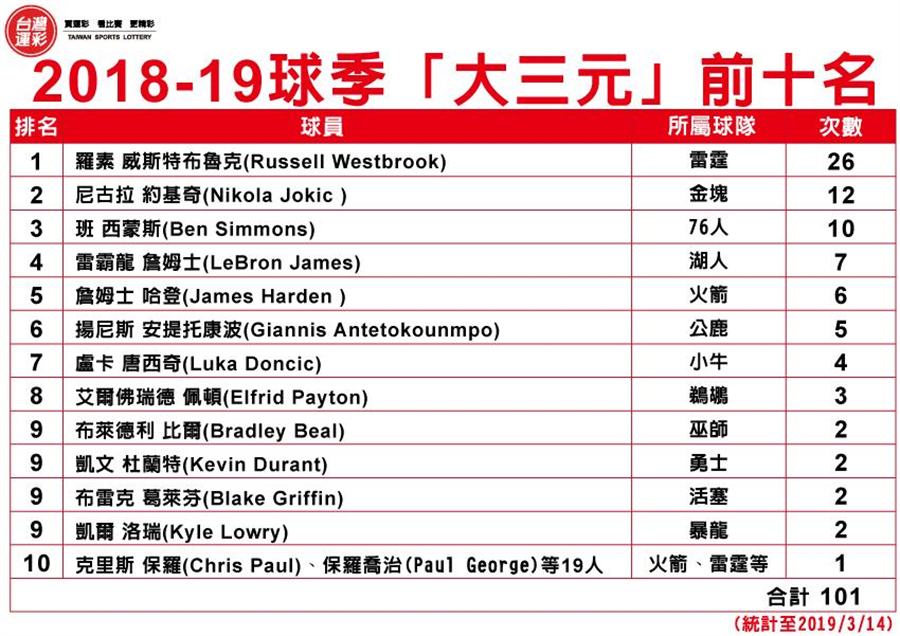 2018-2019球季大三元排名。(台灣運彩提供)