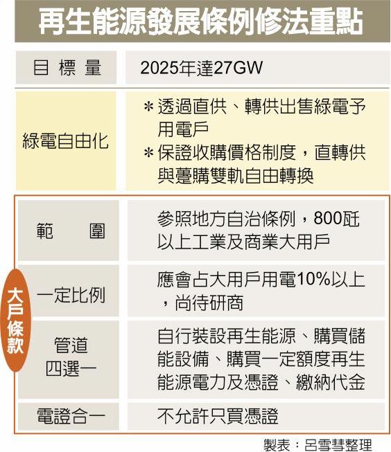 再生能源發展條例修法重點