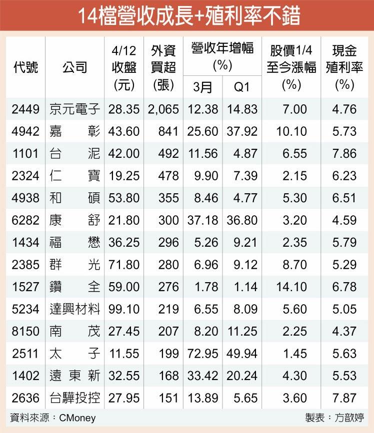 14檔營收成長+殖利率不錯
