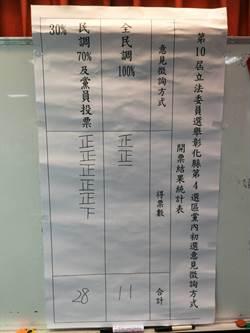 彰化縣藍委提名 蕭景田、張錦昆將採「三七制」初選