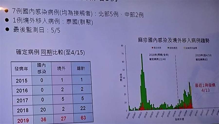 國內3天新增8例麻疹、其中7例國內感染。(陳志祥翻攝)