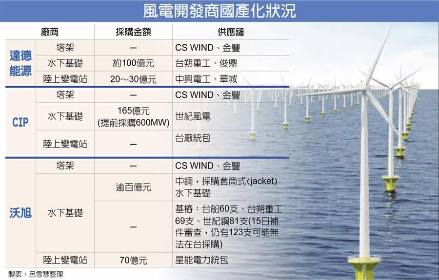 風電開發商國產化狀況