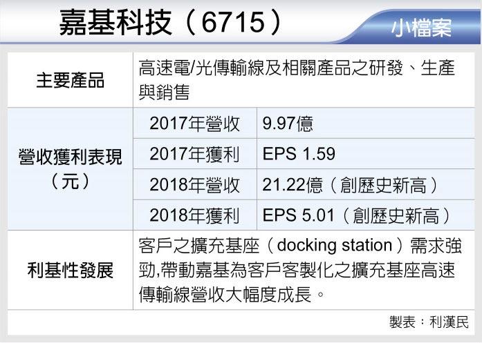 嘉基科技(6715)
