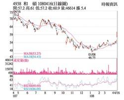 熱門股-和碩 股價收復60元大關