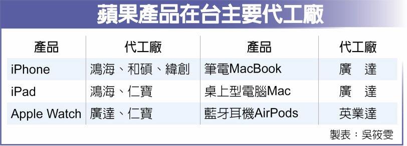 蘋果產品在台主要代工廠
