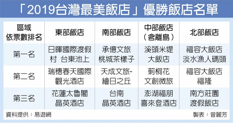 「2019台灣最美飯店」優勝飯店名單