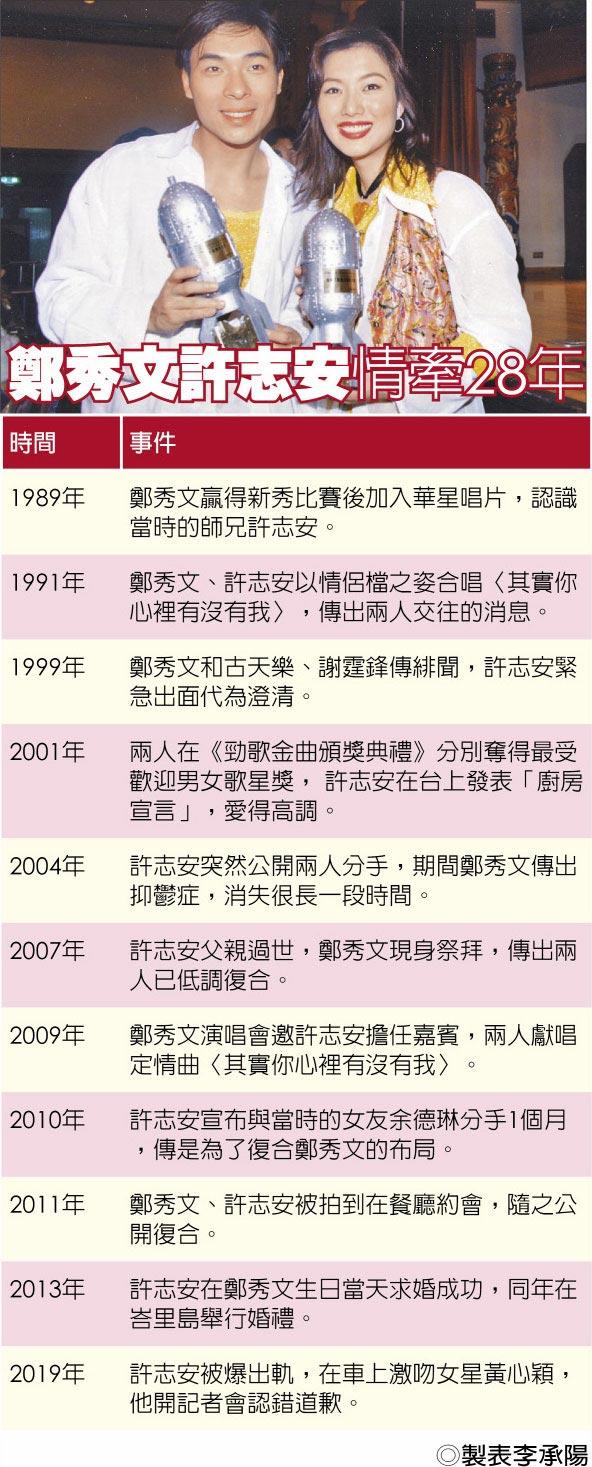 鄭秀文許志安情牽28年