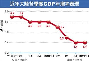 大陸首季GDP成長率6.4% 優預期