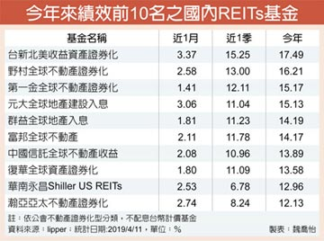 REITs基金讚 今年全賺錢