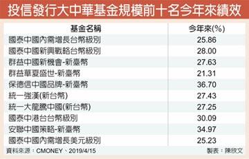 陸、台獲IMF上調經濟展望 大中華基金後市俏