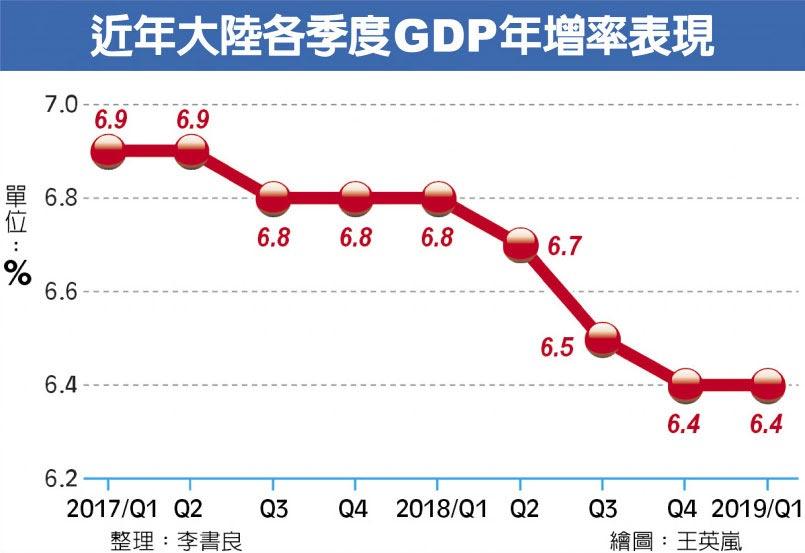 近年大陸各季度GDP年增率表現