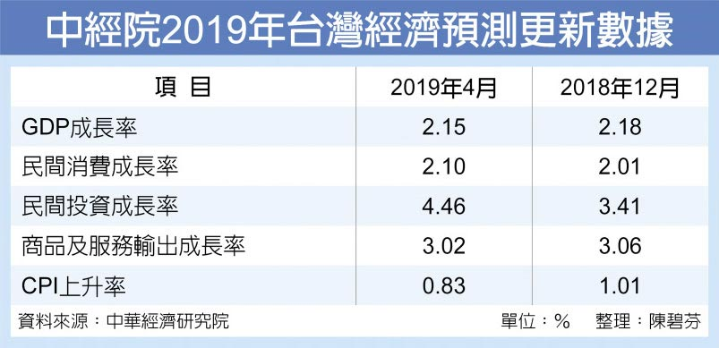 中經院2019年台灣經濟預測更新數據