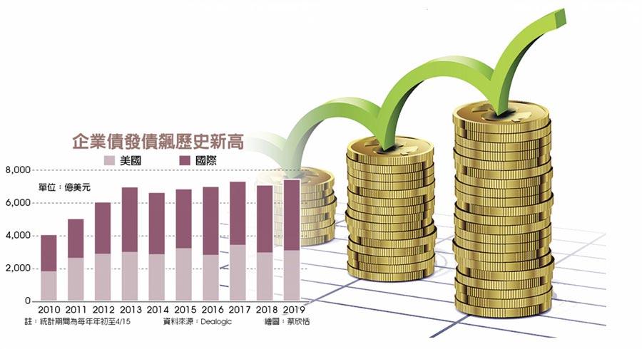 企業債發債飆歷史新高