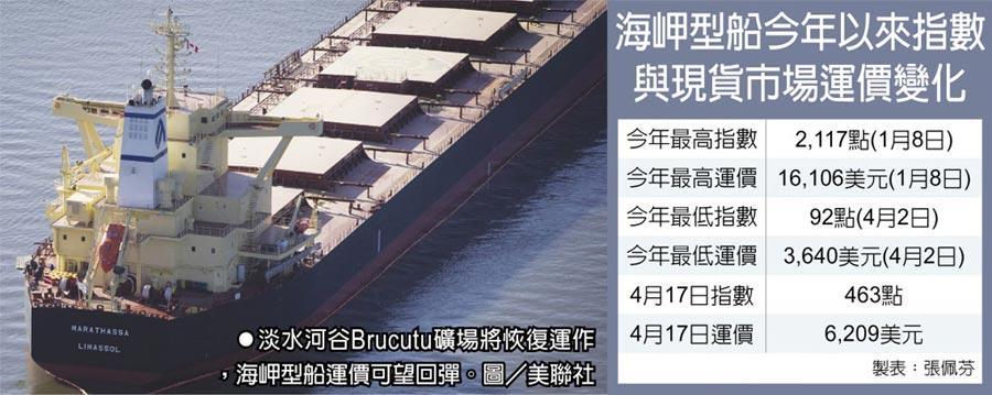 海岬型船今年以來指數與現貨市場運價變化 淡水河谷Brucutu礦場將恢復運作,海岬型船運價可望回彈。圖/美聯社