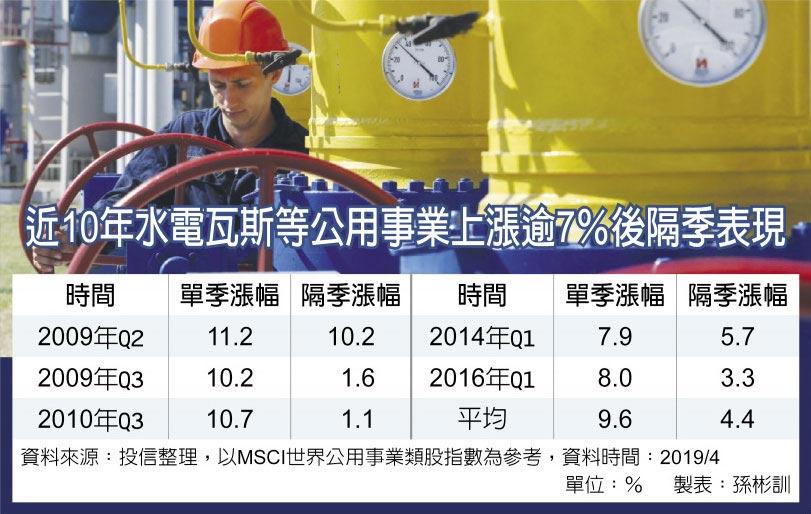 近10年水電瓦斯等公用事業上漲逾7%後隔季表現