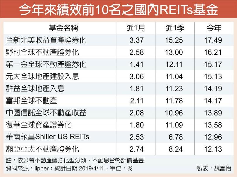 今年來績效前10名之國內REITs基金