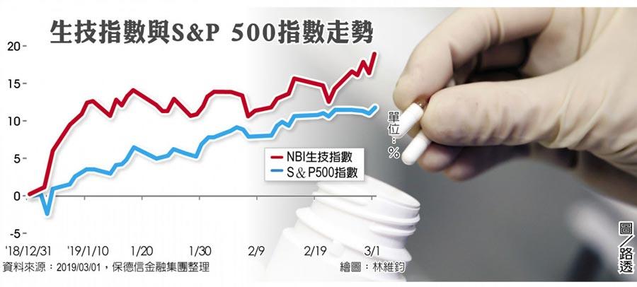 生技指數與S&P 500指數走勢圖/路透