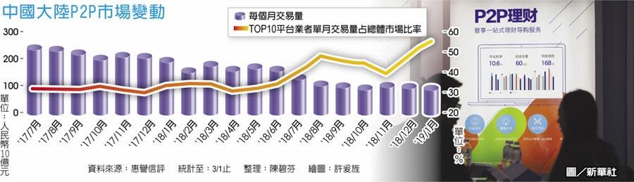 中國大陸P2P市場變動圖/新華社
