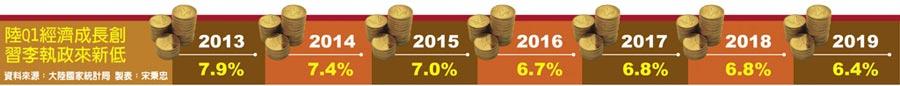 陸Q1經濟成長創習李執政來新低