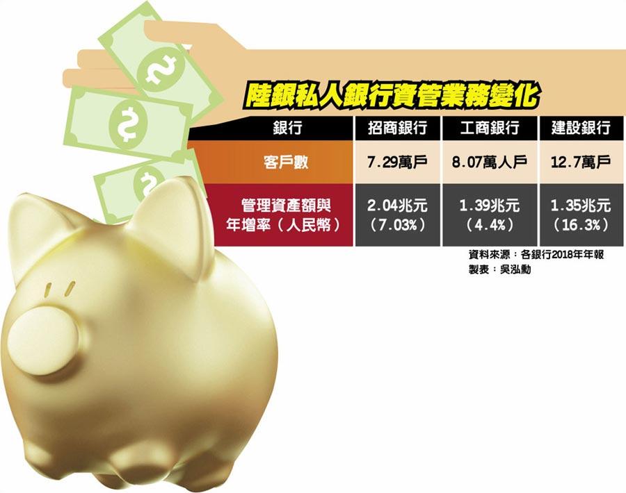 陸銀私人銀行資管業務變化