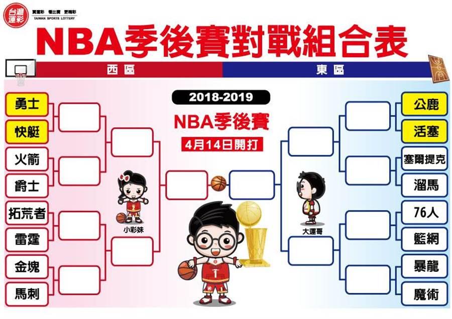 NBA季後賽對戰組合表(台灣運彩提供)