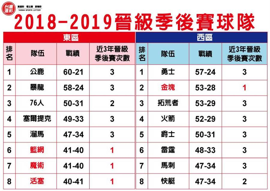 2018-2019例行賽球隊戰績(台灣運彩提供)