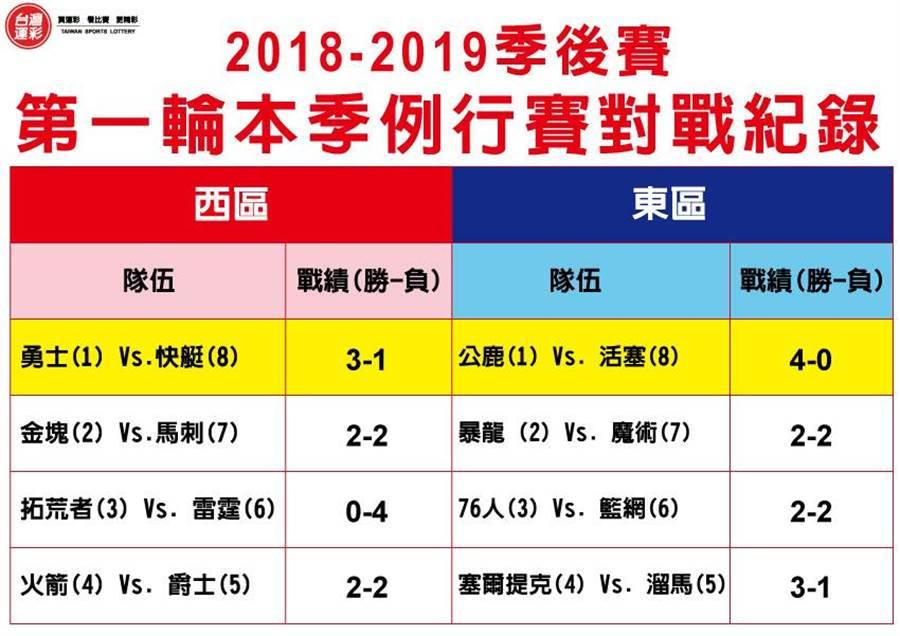第一輪本季例行賽對戰紀錄(台灣運彩提供)