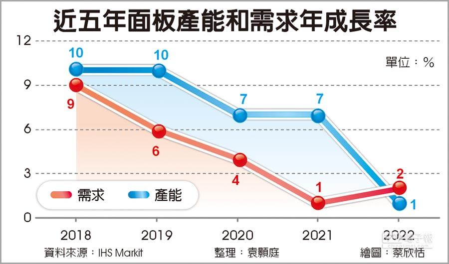 近五年面板產能和需求年成長率