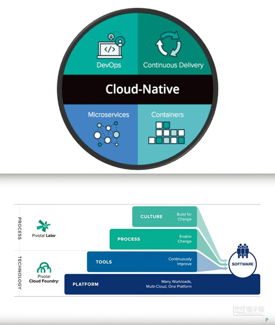 企業可以藉由微服務及容器架構,搭配敏捷開發,達到加速開發創新產品以及服務的數位轉型目的。圖/業者提供