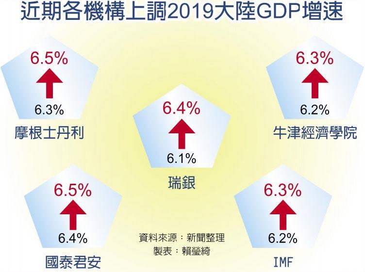近期各機構上調2019大陸GDP增速