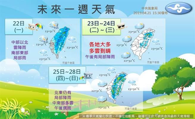 秒看一周天氣圖 這幾天高溫33度像夏天