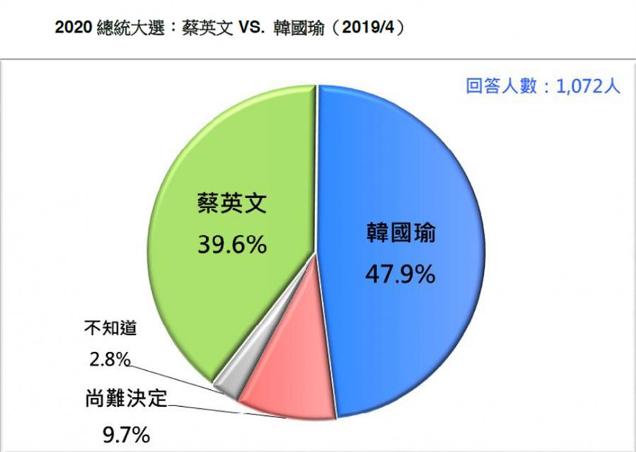 藍綠對決,韓國瑜以47.9%支持度贏過蔡英文的39.6%。(台灣民意基金會提供)