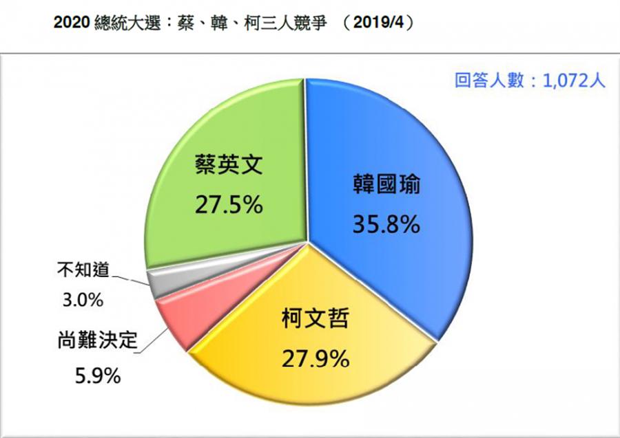 民進黨若由蔡英文披戰袍,韓國瑜將以35.8%的民調支持度一支獨秀,領先柯文哲的27.9%及蔡英文的27.5%。(台灣民意基金會提供)
