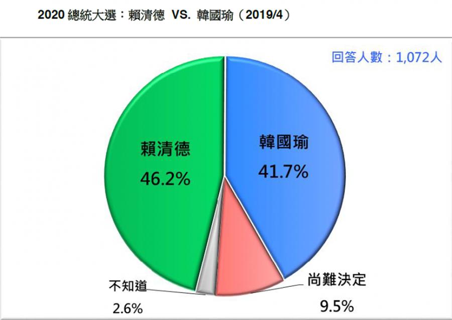 若由賴清德出馬,賴將以46.2%的支持度險勝韓國瑜的41.7%。(台灣民意基金會提供)