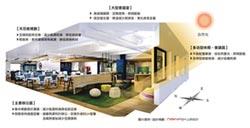 上研 辦公室設計 結合綠能空間