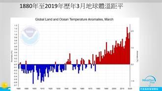 地球持續燒 140年來第二熱三月天