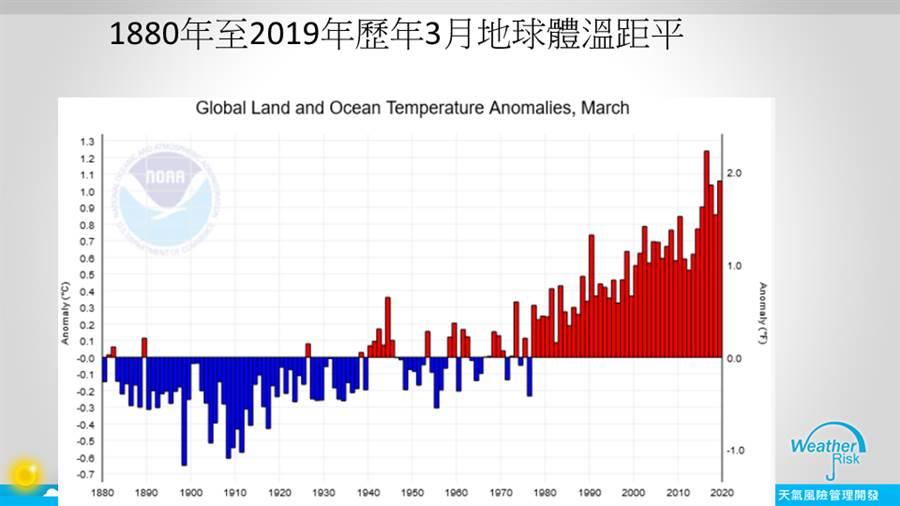 數據顯示,全球溫度持續高於平均數字。(圖/取自賈新興臉書)