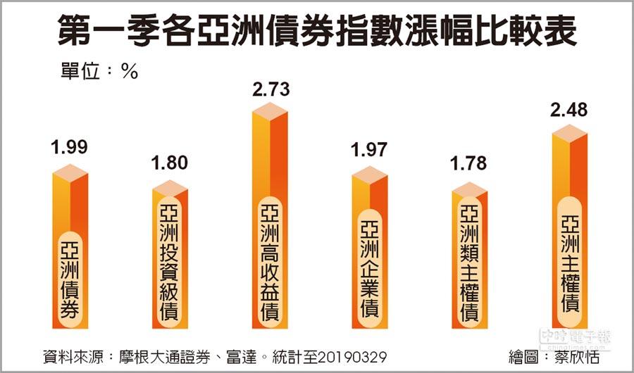 第一季各亞洲債券指數漲幅比較表