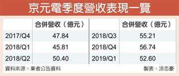 5G測試布局完整 京元電 四大客戶訂單到手