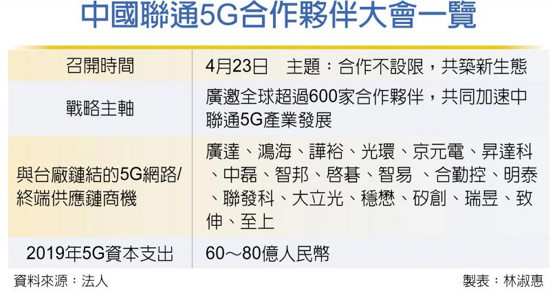 中國聯通5G合作夥伴大會一覽