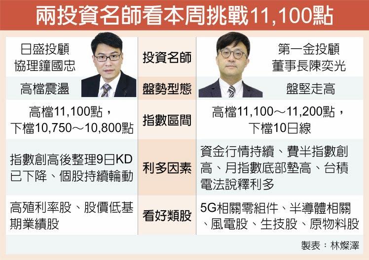 兩投資名師看本周挑戰11,100點