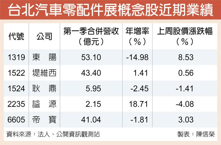 台北汽車零配件展概念股近期業績