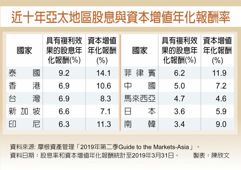 近十年亞太地區股息與資本增值年化報酬率